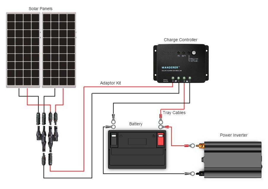 Renogy Inverter Charger Wiring Diagram from www.renogy.com