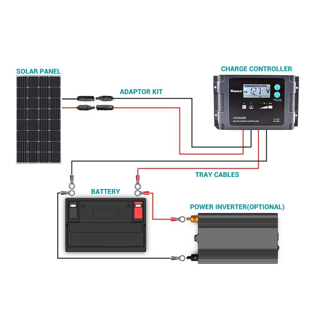 Renogy 160 Watt 12 Volt Monocrystalline Solar Panel on