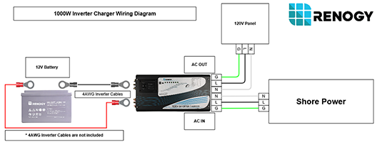 1000W Inverter Charger Wiring Diagram renogy 1000w pure sine wave inverter charger renogy solar Marine Inverter Wiring Diagram at webbmarketing.co