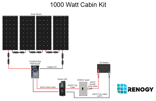 1000_watt_cabin_kit 1000 watt 12 volt monocrystalline solar cabin kit renogy solar  at reclaimingppi.co