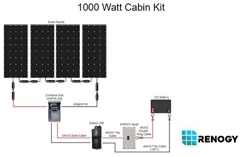 1000 watt 12 volt monocrystalline solar cabin kit renogy. Black Bedroom Furniture Sets. Home Design Ideas