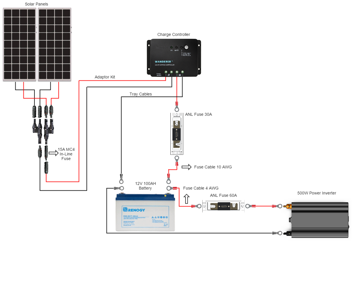 Complete Solar Generator Diagrams All Kind Of Wiring 12 Volt Diagram Renogy Pollak Trailer Plugs Odicis Electric Installation