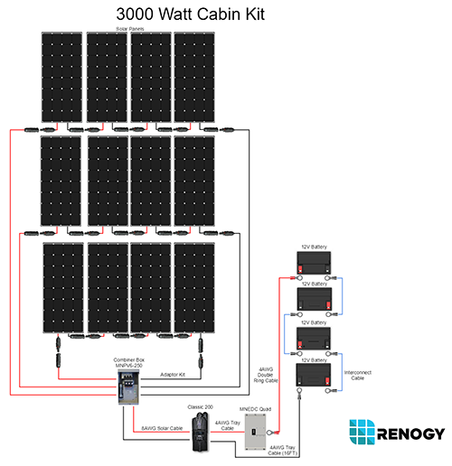 3000_watt_cabin_kit 3000 watt 48 volt monocrystalline solar cabin kit renogy solar renogy wiring diagrams at mifinder.co