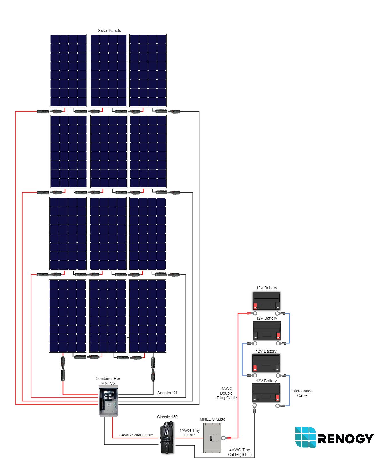 Renogy 3600 watt 48 volt monocrystalline cabin kit renogy solar 123g cheapraybanclubmaster Image collections