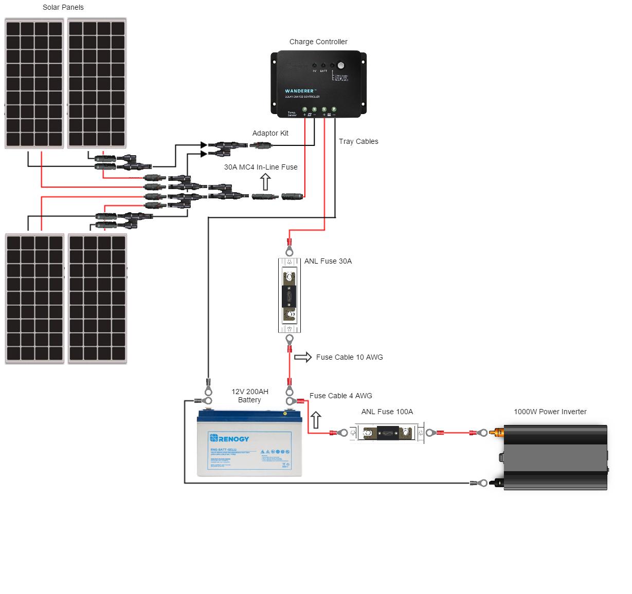 400 Watt 12 Volt Starter Complete Kit