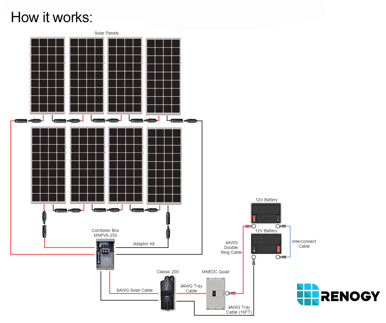 Solar Panel Installation Renogy Digital Pwm Charge Controller Missouri Wind And Images