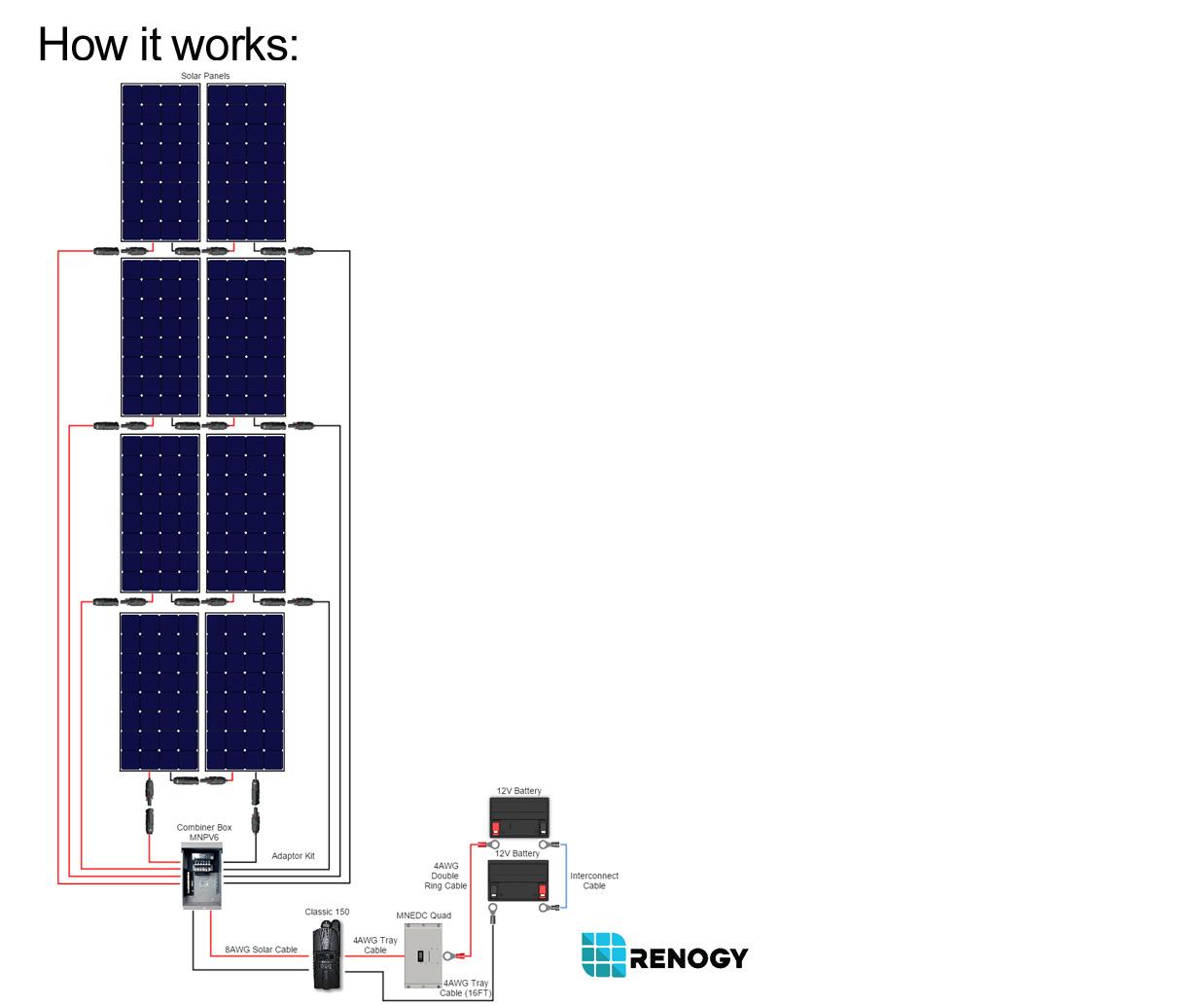 2400_watt_cabin_kit 2400 watt 24 volt polycrystalline cabin kit renogy solar  at gsmx.co