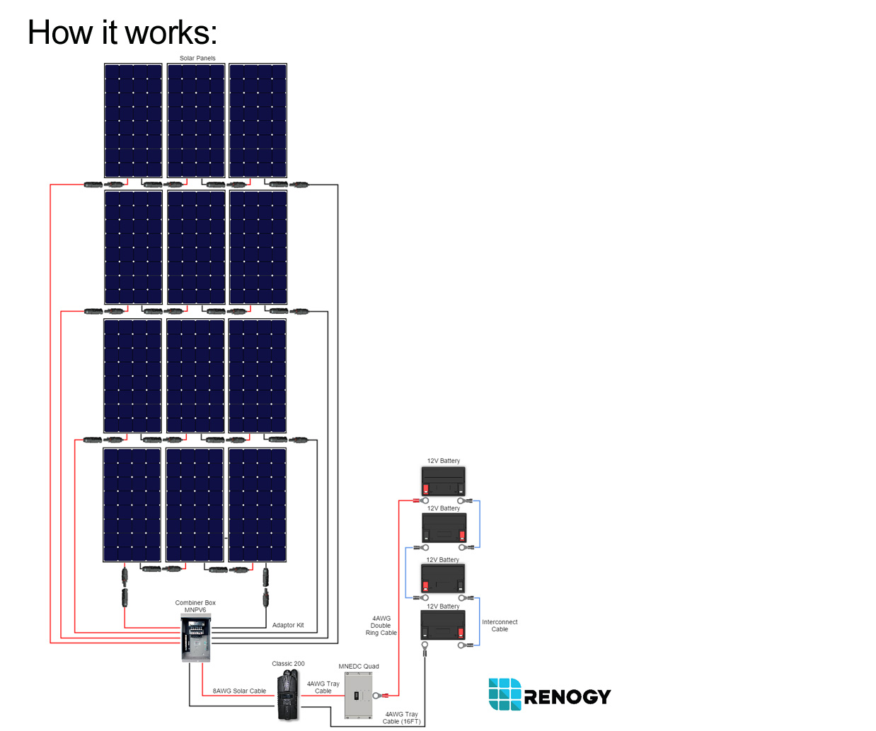 3600_watt_cabin_kit renogy 3600 watt 48 volt polycrystalline cabin kit renogy solar  at gsmx.co